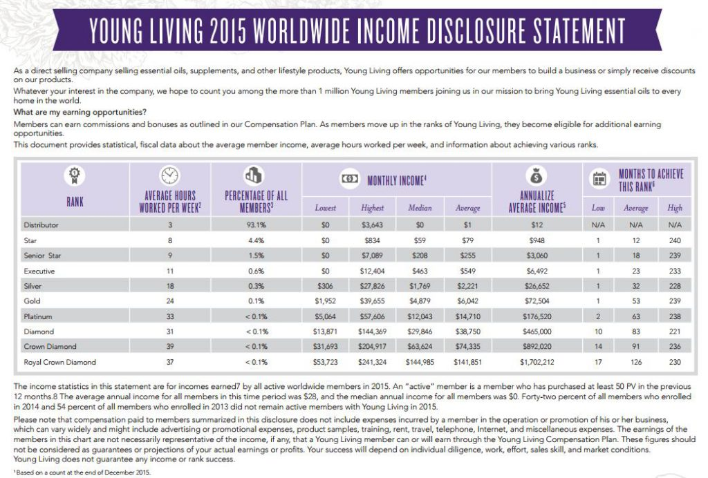 Young Living Income Disclosure Statement